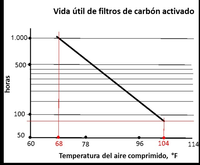 Activated carbon filter graph