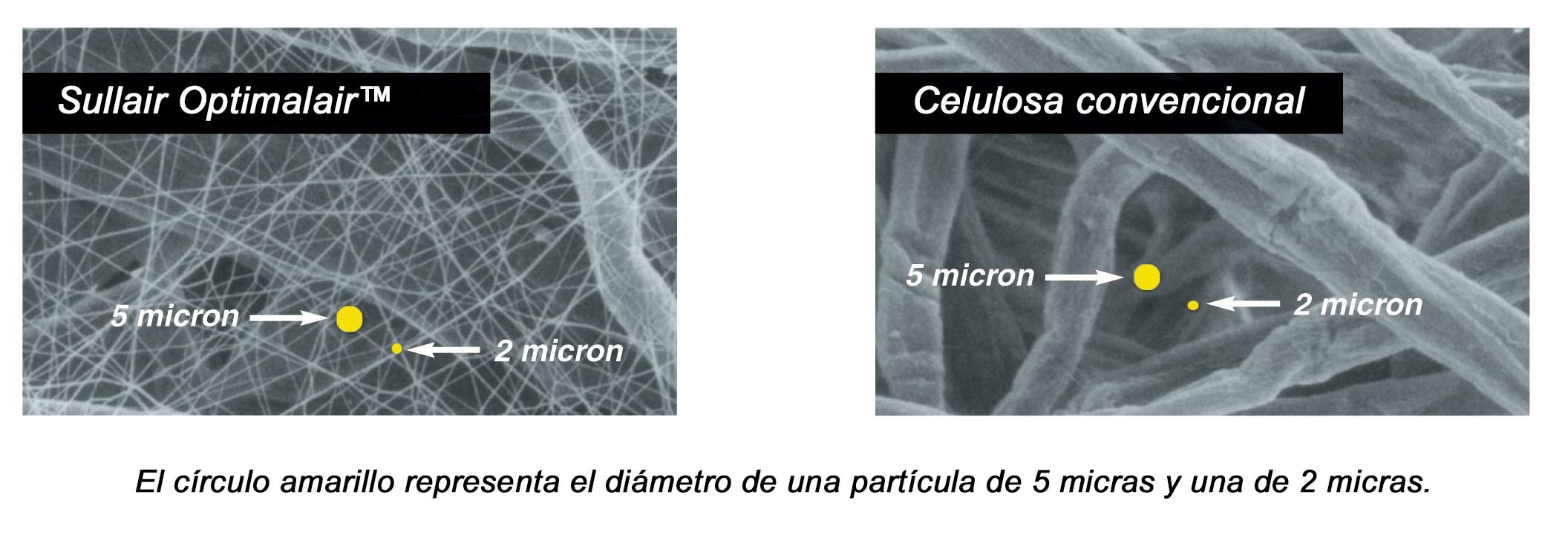 OptimalAir versus filtro de celulosa convencional
